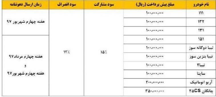 شرایط فروش محصولات سایپا ویژه عید سعید فطر 97