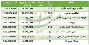 قیمت واحدهای نوساز در تهران اسفند 96 و فروردین 97 / جدول قیمت