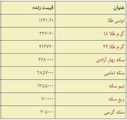 قیمت سکه و طلا دوشنبه 25 تیر 97 ,قیمت سکه و طلا در بازار 25/4/97,قیمت سکه و طلا 25 تیر 97