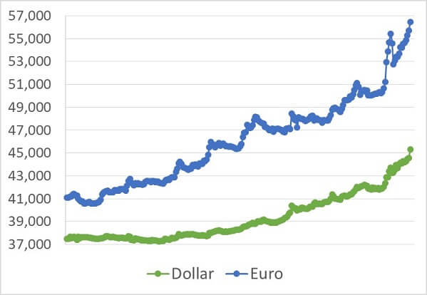 سکه بخریم یا دلار,برای سرمایه گذاری سکه بهتر است یا طلا,خرید سکه یا دلار