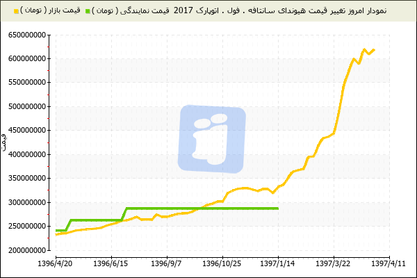 قیمت سانتافه 2017,قیمت سانتافه 2017 فول آپشن,قیمت سانتافه 2017 در ایران