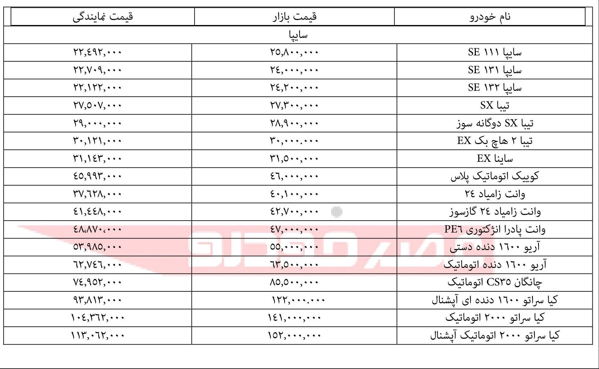 قیمت محصولات سایپا شهریور 97,لیست قیمت سایپا شهریور 97,قیمت سایپا شهریور 97