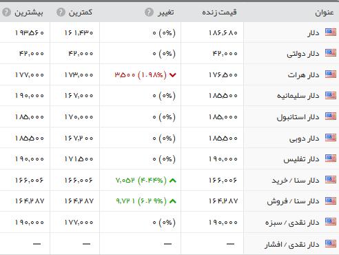 قیمت دلار 97/7/5,قیمت دلار پنجشنبه 5 مهر 97,قیمت دلار 5 مهر 97