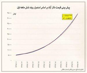 افزایش قیمت دلار تا 40 هزار تومان